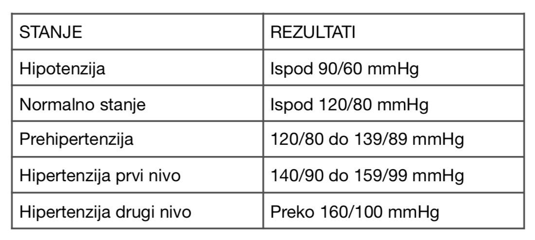 140–80 hipertenzija
